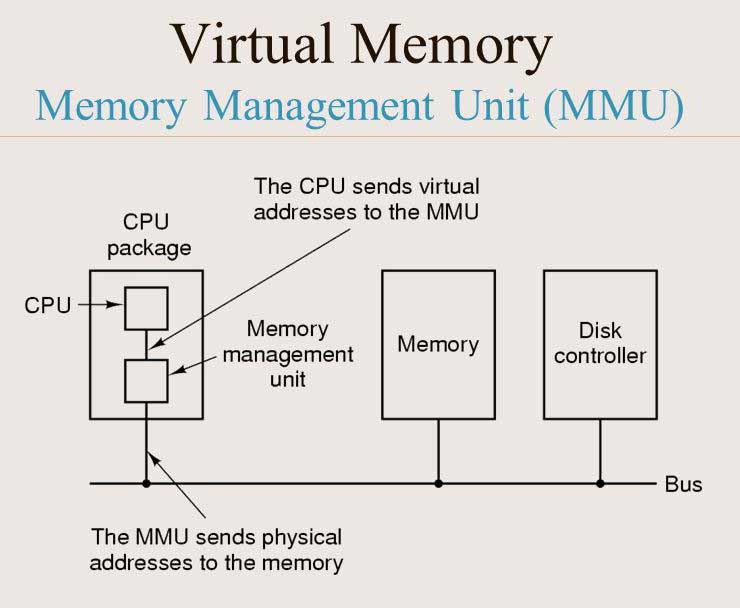 By taking over the MMU, we could make it behave like the emulated system